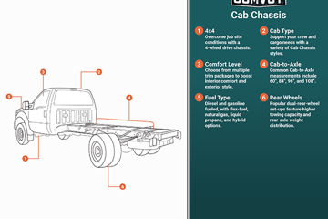 Cab Chassis Infographic