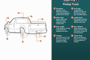 Pickup Truck Infographic