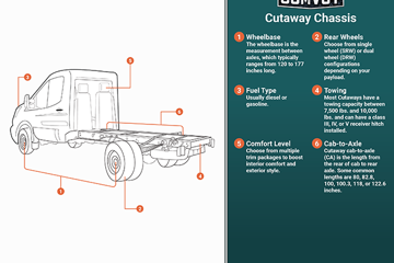 Cutaway Chassis Infographic