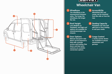 Wheelchair Van Infographic