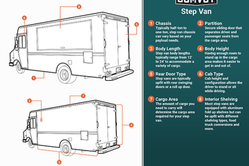 Step van infographic