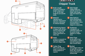 Chipper Truck Infographic