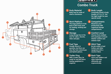 Combo truck infographic