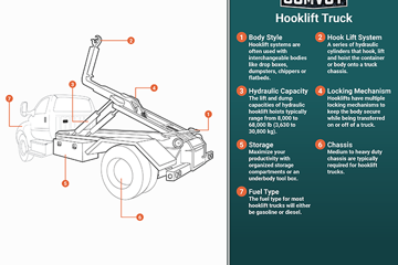 Hooklift Truck Infographic
