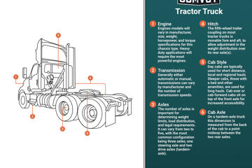 Tractor Truck Infographic